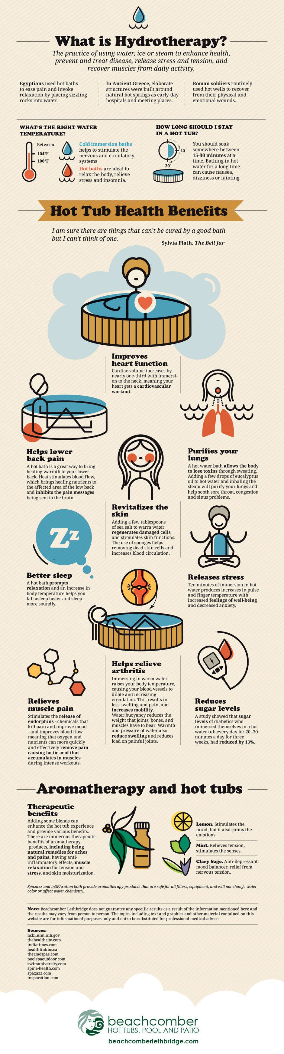 Hot Tub Health Benefits Infographic