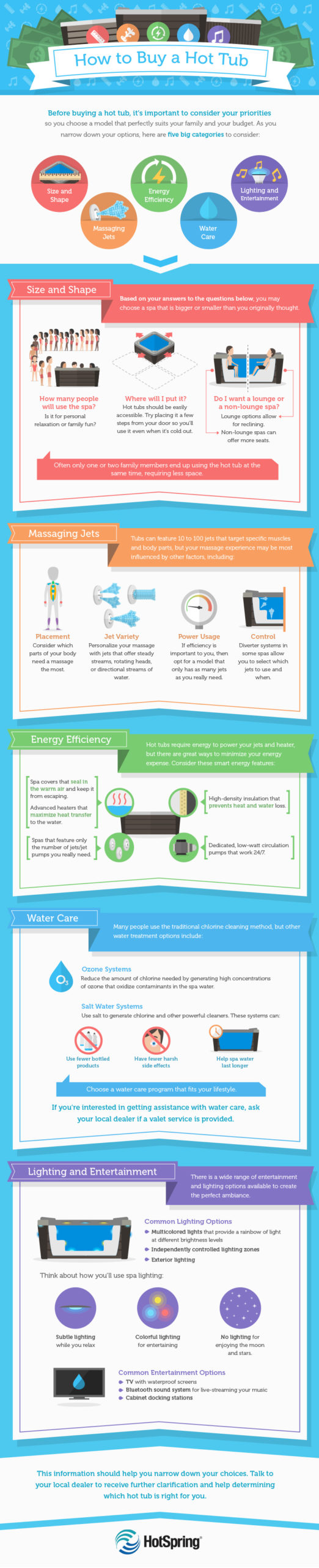 How to Buy a Hot Tub Infographic